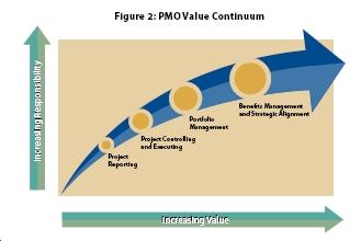 Aumentando el valor de la oficina de proyectos PMO