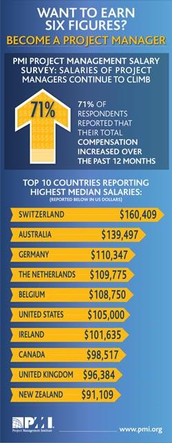 Infografía salarios PMP