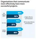 El papel crítico de las comunicaciones en losproyectos