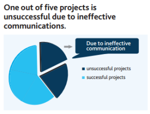 Fuente: ©2013 Project Management Institute, Inc. Pulse of the  Profession In-Depth Report: The High Cost of Low Performance: The  Essential Role of Communications, Mayo 2013.