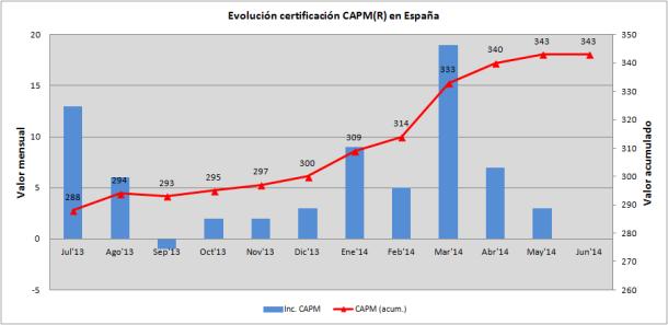 Crecimiento de los certificados CAPM® en España